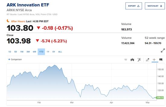 """""""木頭姐""""旗下ETF再度重挫 旗艦產品自年內高點累跌近35%"""