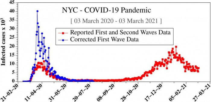 First-Wave-COVID-19-Data-Underestimated-Pandemic-777x379.jpg