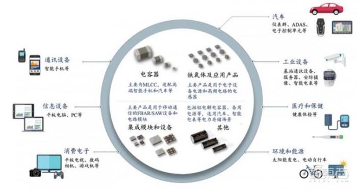 """復盤日本電子元器件產業:四大巨頭髮家史 國產""""抄作業""""躺贏?"""