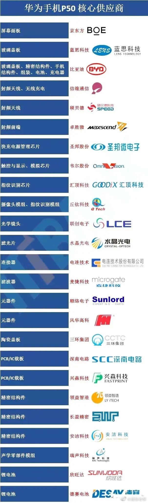 華為P50手機核心艙供應商曝光:國產廠商已經是絕對主力