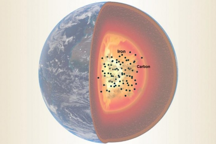 Iron-Carbon-Earths-Outer-Core-777x518.jpg